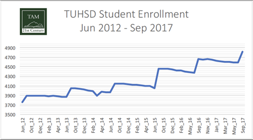 Enrollment Growth Graph