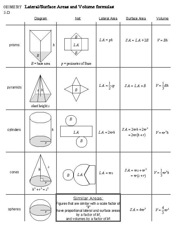 3D Formulas