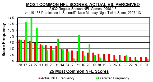NFL actual vs perceived frequency
