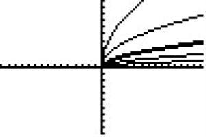 Root x graphs
