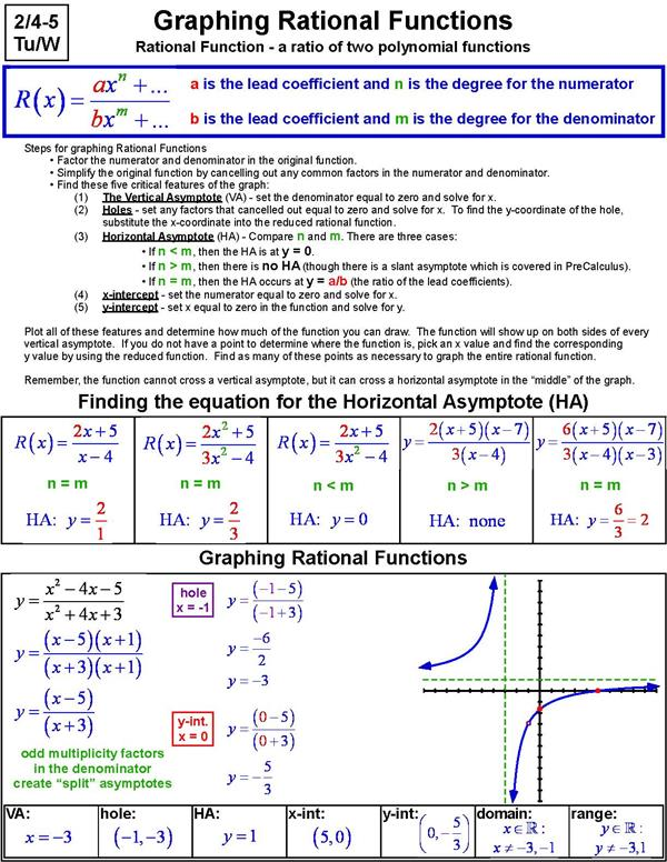 Finding asymptotes