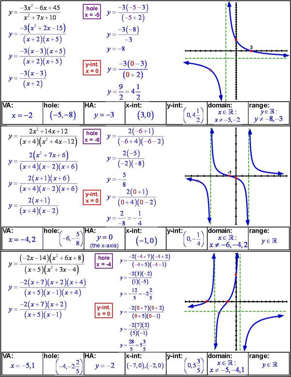 holes and vertical asymptotes