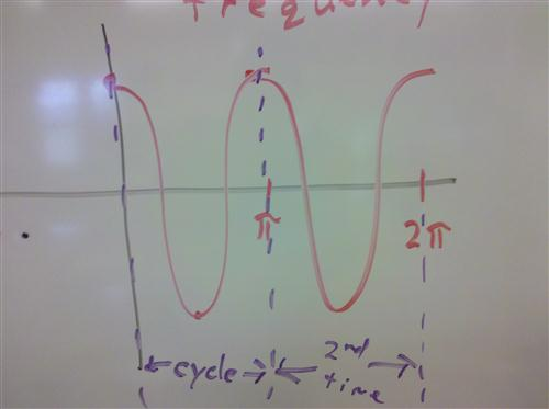 Frequency/Factor of 2