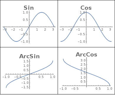 graphs sin cos arcsin arccos