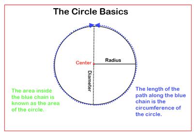 Circle Basics