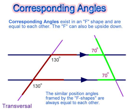 Corresponding F Angles