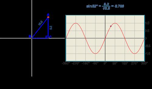 graph the sine