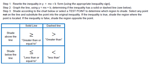 inequality instructions