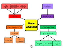 Linear EQ graphic