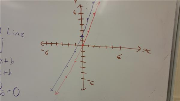 perpendicular lines graphed