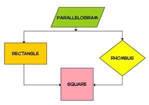 parallelogram chart