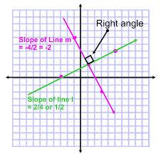 perpendicular right slopes