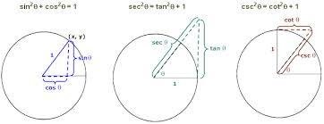three pythagorean identity circles