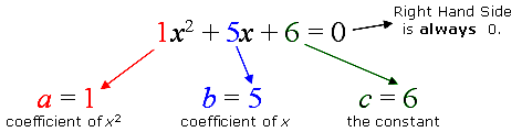 quadratic coefficients