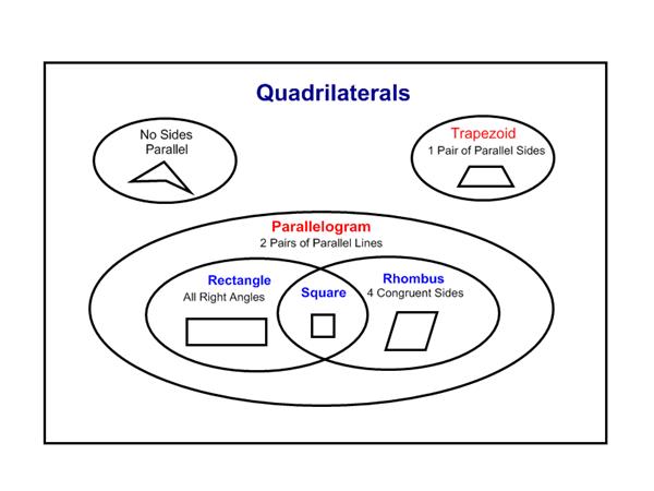 quadrilateral venn