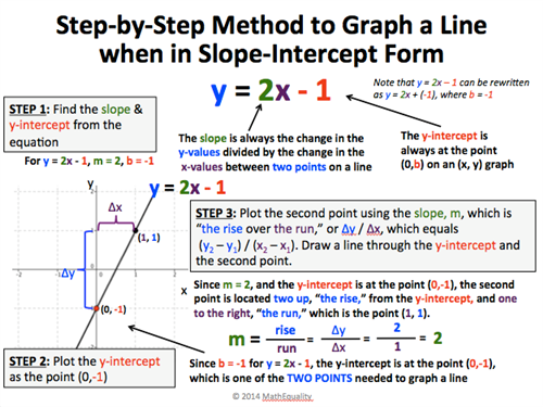 step by step slope intercept
