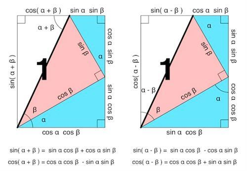 sum and difference diagrams