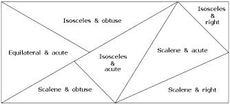 triangle classify