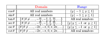 trig domains and ranges